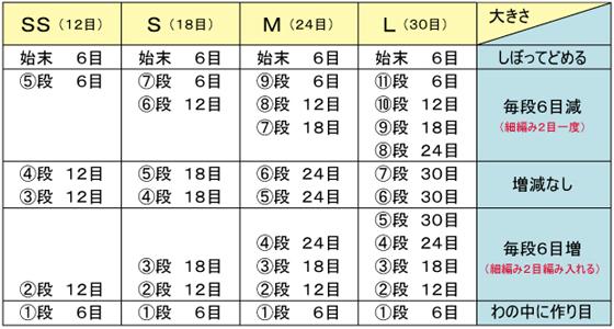 編み玉サイズ表