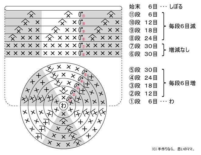 編み玉編み図
