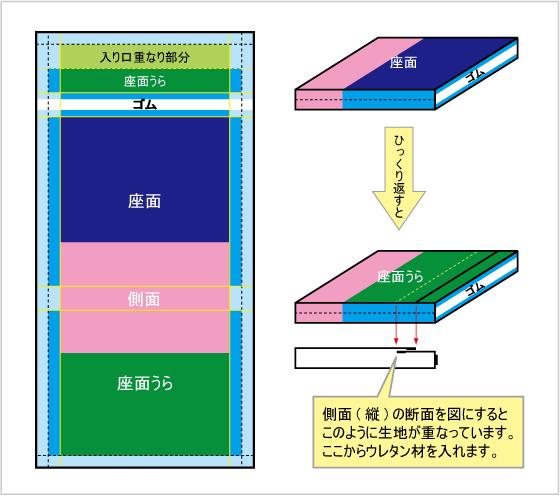 園座布団イメージ図