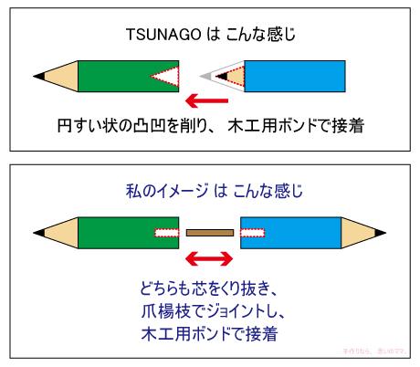 TSUNAGOと私の比較